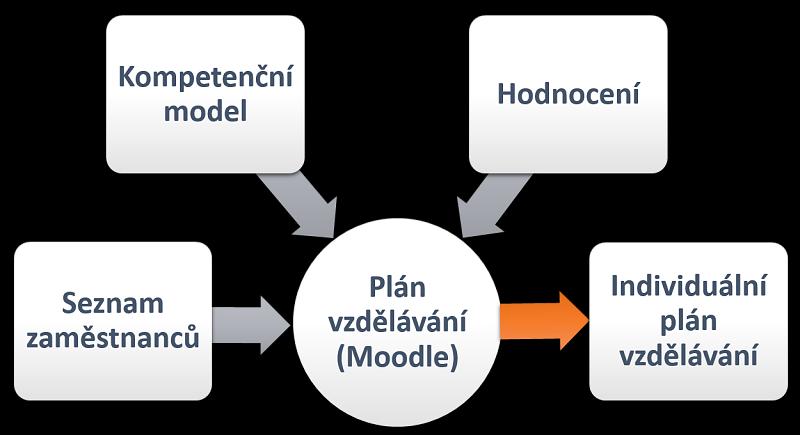 Schéma aktivit LMS Moodle