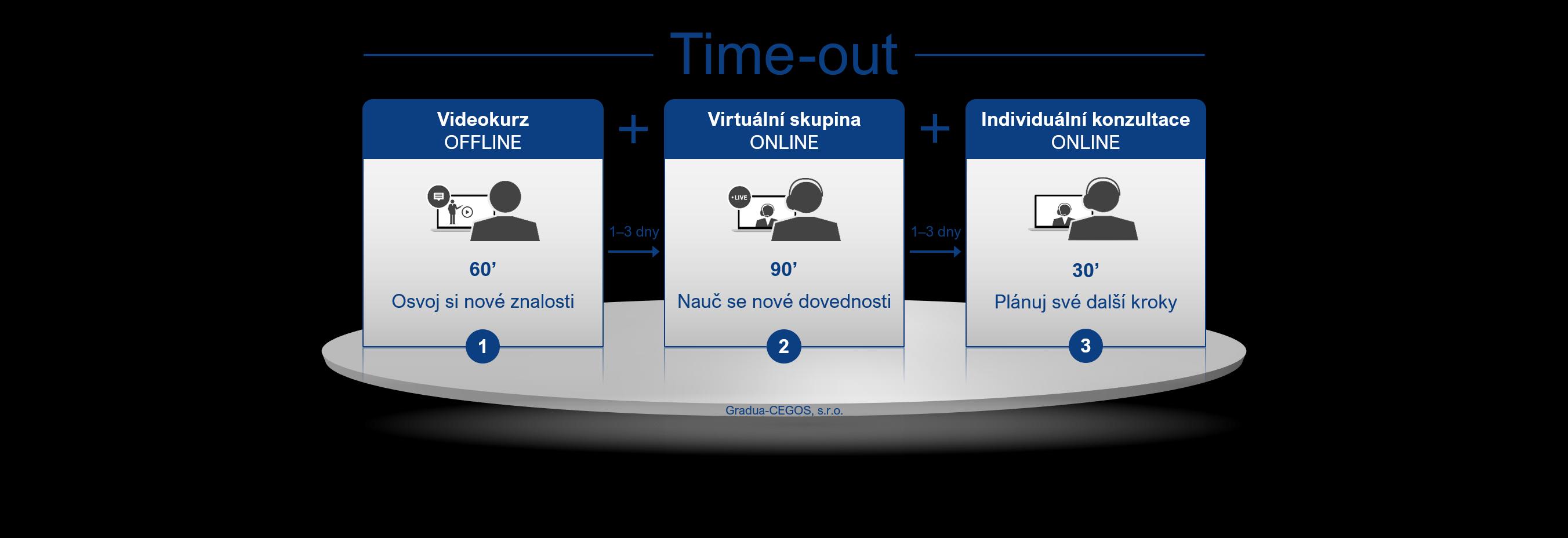 Time-out_Gradua-CEGOS_infografika